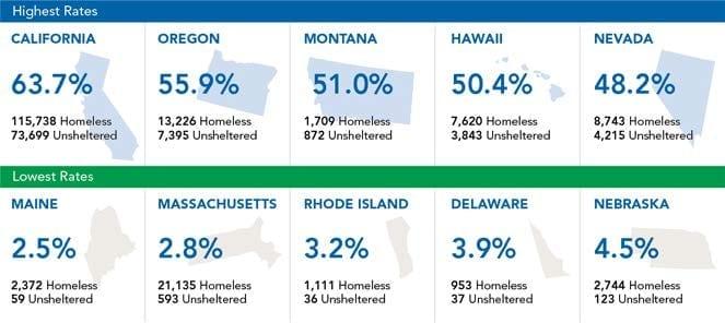 rates_unsheltered_homeless