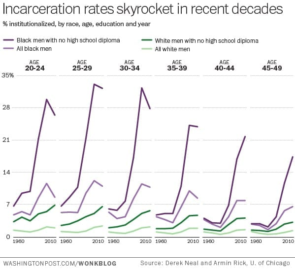 mass incarceration of women in the Women released from prisons and jails whose plight has been largely  overlooked during continuing efforts to reverse mass incarceration,.
