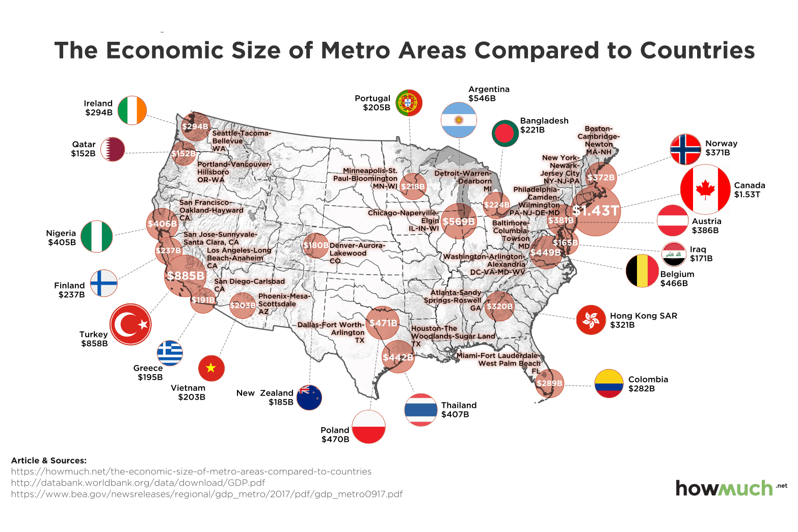 "Two California Cities in ""Top 10"" Compared to International Economies"