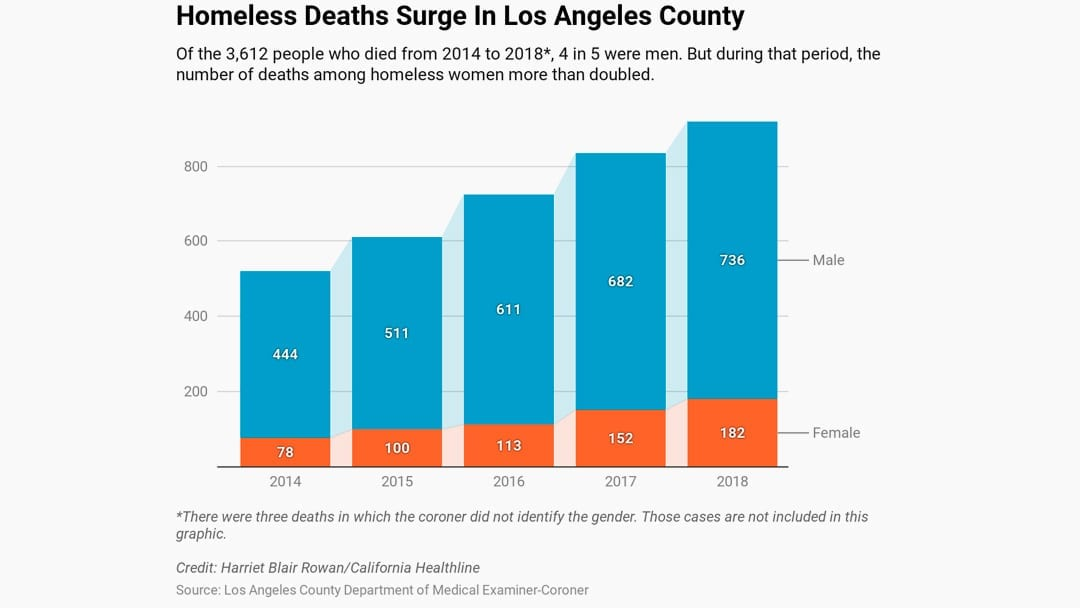 The Homeless Are Dying In Record Numbers On The Streets Of L.A.