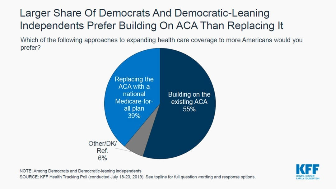 Democrats Favor Building On ACA Over 'Medicare For All'