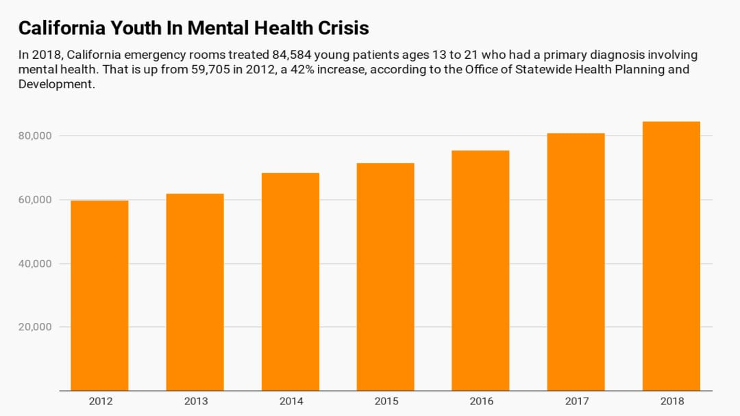 More Adolescents Seek Medical Care For Mental Health Issues