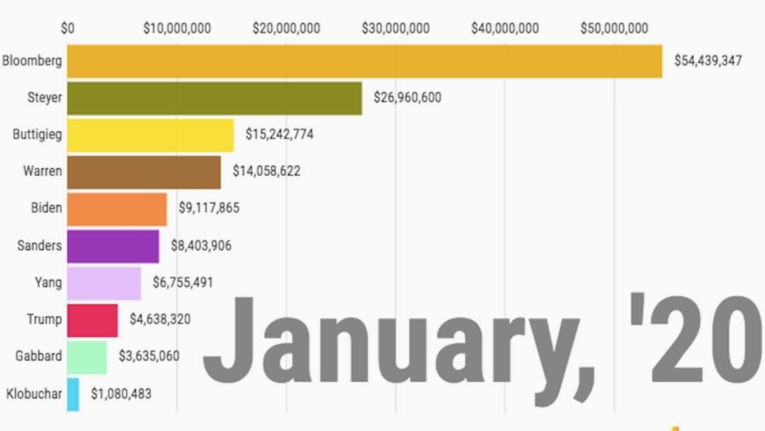 Prez primary price: How much each candidate spent in California